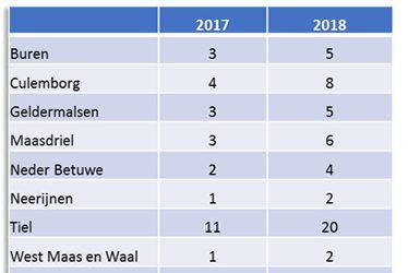 Aantallen beschut werkplekken per gemeente 2017 en 2018 bekend