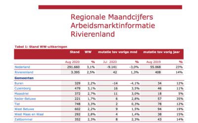 Regionale maandcijfers UWV – augustus 2020